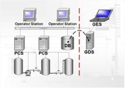 Översikt över integrationen mellan GDS, GES, och styrsystemet. Klicka för att förstora.