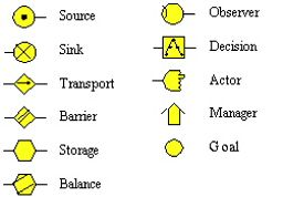 MFM symbols.