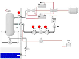 Overview process diagram from a nuclear demo. The red circles indicate alarms. Click to enlarge.